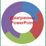 Как создать диаграмму в презентации Power Point