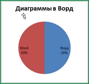 Диаграмма в Ворде (Word Office MS)